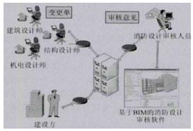 图4:基于BIM的消防设计审核模式示意图
