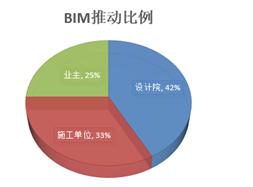 图3:各单位推动BIM应用的比例
