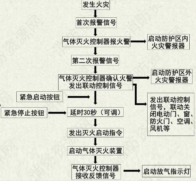 气体灭火系统流程图